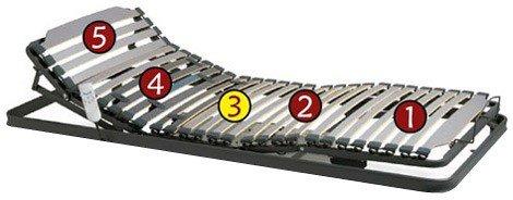 Cama articulada cinco planos