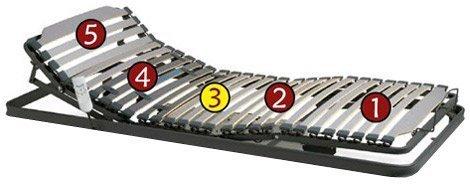 Camas Articuladas 5 planos