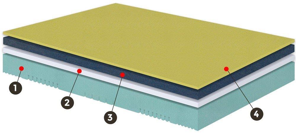 Núcleo colchón Flexi Premium