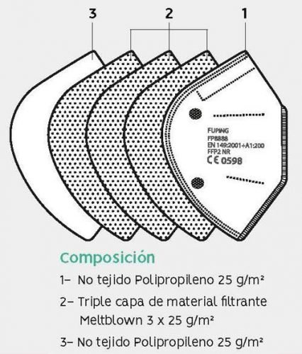 Composición capas mascarilla ffp2